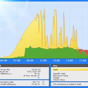 SolarLog-Monitoring