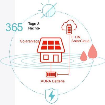 E.ON SolarCloud